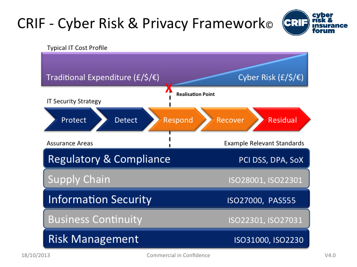 Cyber Risk and Privcy Framework - Cyber Risk and Insurance Forum