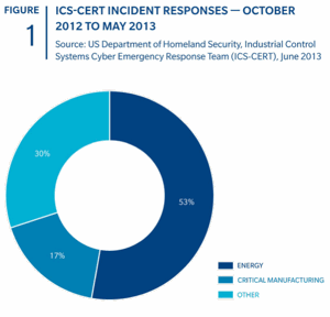 ICS CERT Incident Responses by Sector - Energy Firms under Cyber Attack