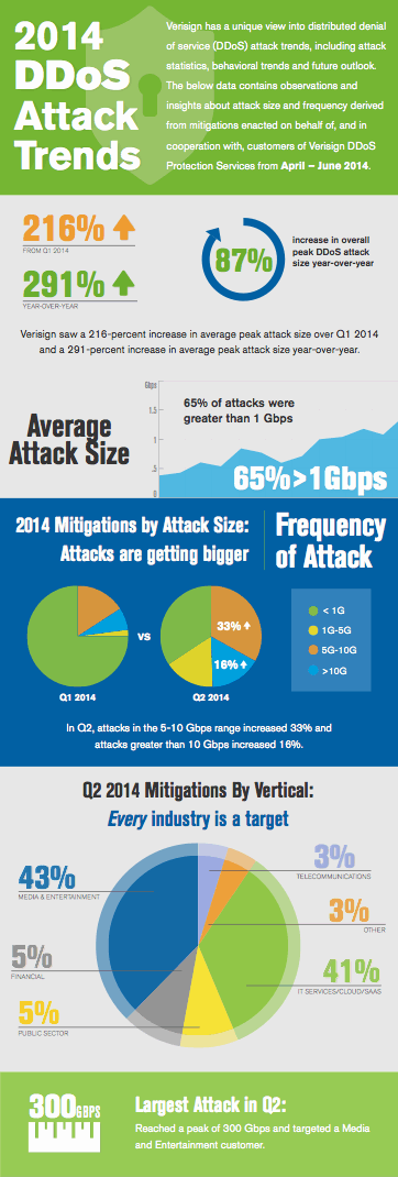 2014 DDOs Attacks Infograhic and link to Verisign Trends Report